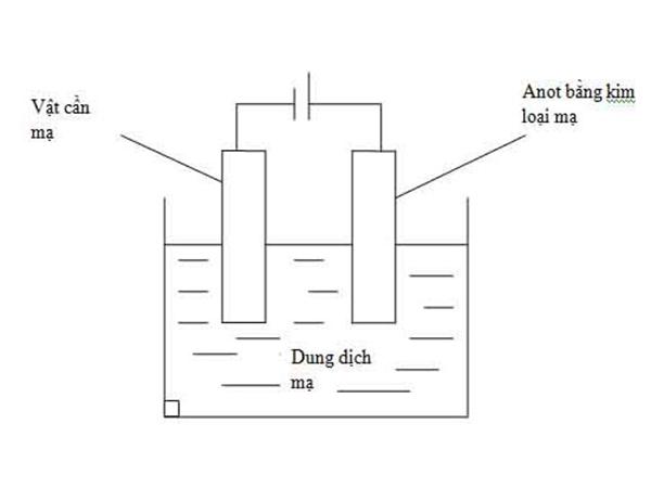 Mạ điện là ứng dụng của hiện tượng